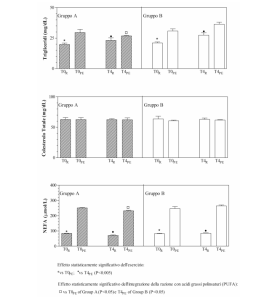 NBF Substrati Metabolici Omega 3